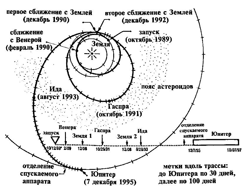 Схема полета аппарата «